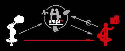 Схема. Компетенции компании SMPL: подготовка документов, как часть процесса привлечения финансирования в бизнес-проекты