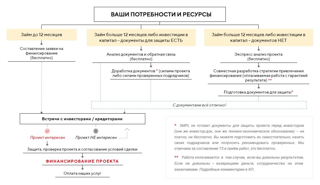 Краткий план работ по привлечению финансирования, инвестиций, займов - SMPL